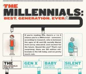 the-millennials-infographic
